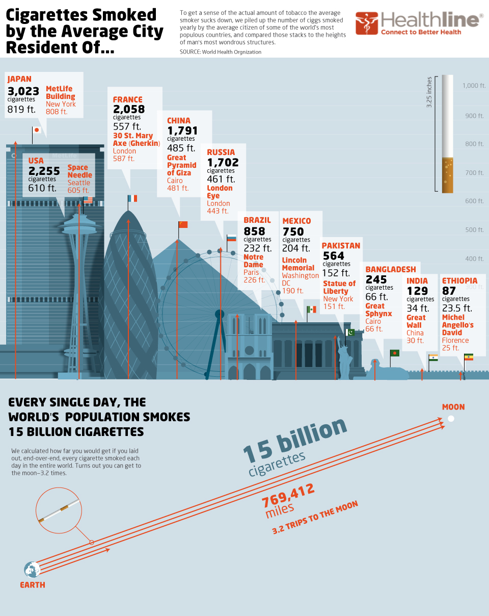 INFOGRAPHIC: The Size of the World's Smoking Habit